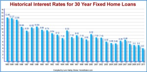 Historical Interest Rate Graph 1983-2011f